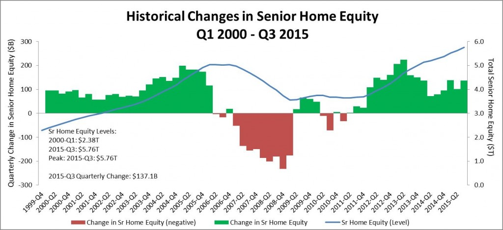 Historical changes in home equity