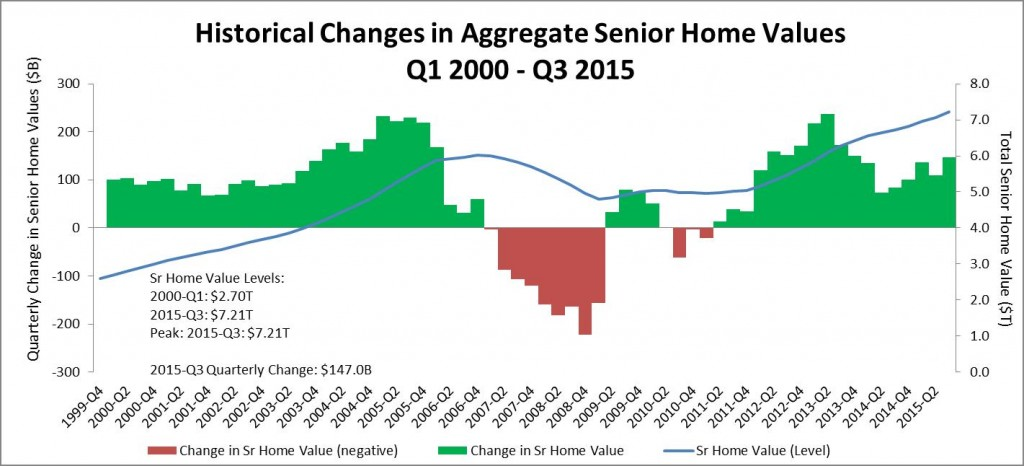 Historical changes in home values