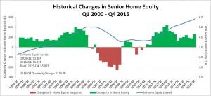 RMMI Q4 2015 - Home Equity
