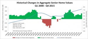 RMMI Q4 2015 - HomeValues