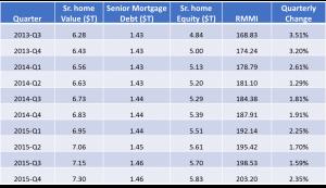 RMMI Q4 2015 - RMMI Historical Chart