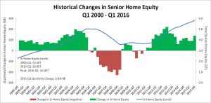 RMMI Q1 2016 - Home Equity