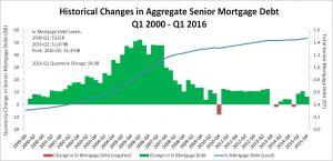 RMMI Q1 2016 - Mortgage Debt