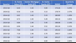 RMMI Q1 2016 - RMMI Historical Chart