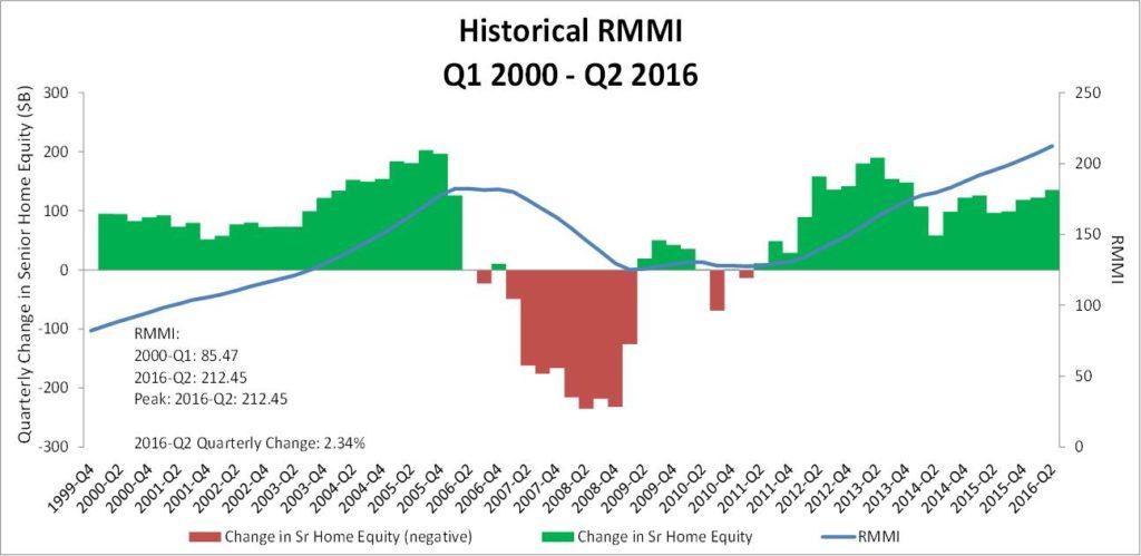 rmmi-q2-2016-historical-rmmi