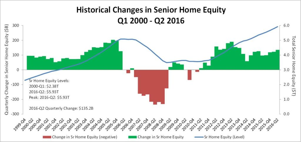 rmmi-q2-2016-home-equity