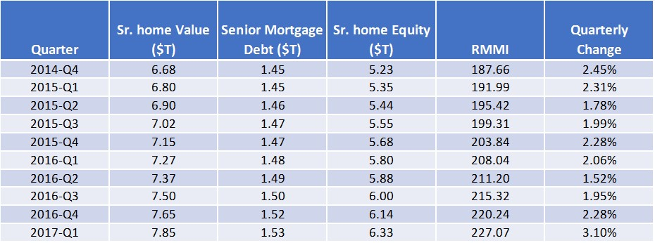 Rising Home Values Boost Senior Home Equity To 63 Trillion In Q1