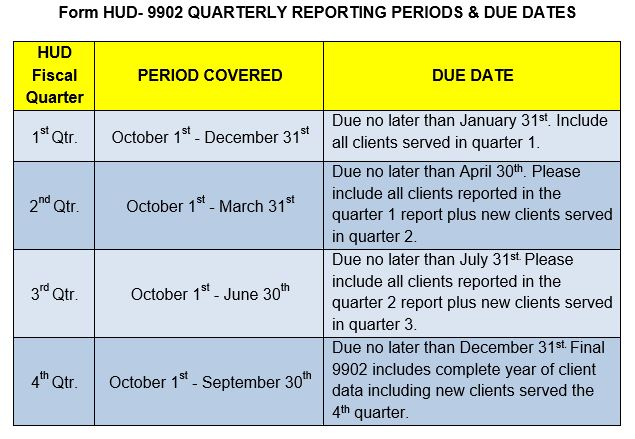 Form HUD-9902 Counseling Data Due July 31