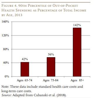 Longevity Could Exacerbate Challenges Facing Retirees