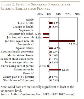 Health Shocks Drive Many to Retire Earlier Than Planned