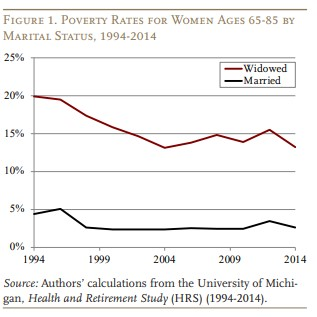 Research Suggests Poverty Has Declined for Widows