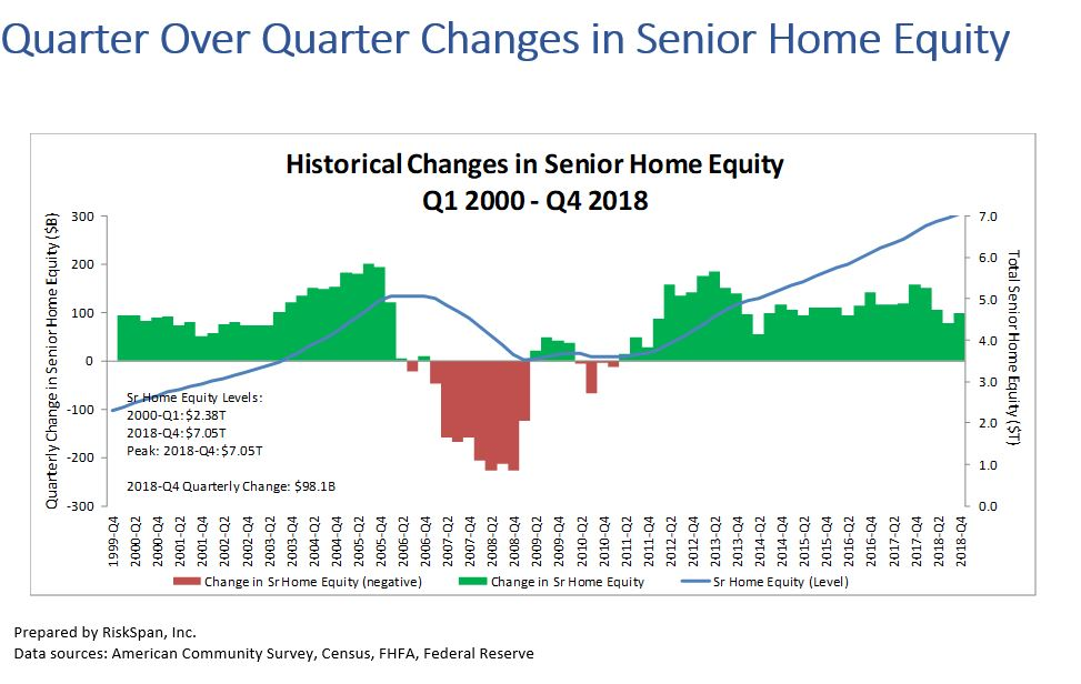 Senior Housing Wealth Exceeds $7 Trillion For First Time