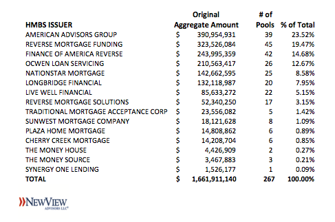 2019Q1 HMBS Issuer League Tables – Look Who's Back