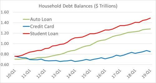 The Economist's Corner—Household Debt