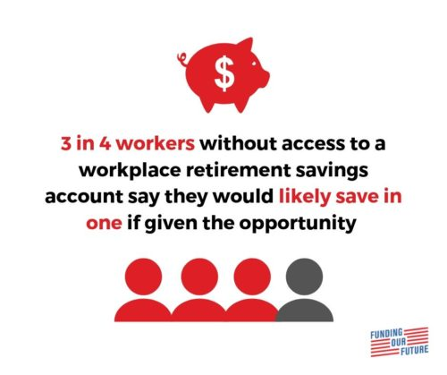 Survey: 31 Percent of Workers Do Not Have Access to Workplace Retirement Savings Plans