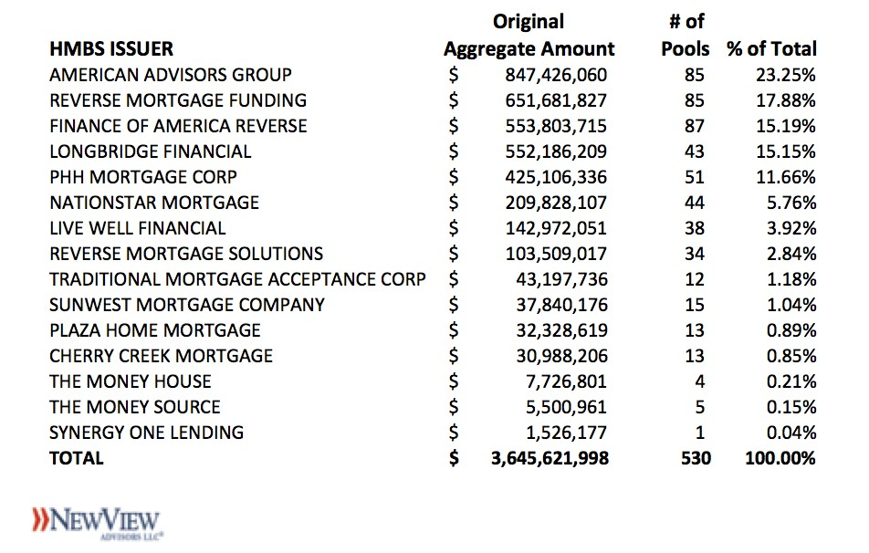 2019Q2 HMBS Issuer League Tables – Very Little Change