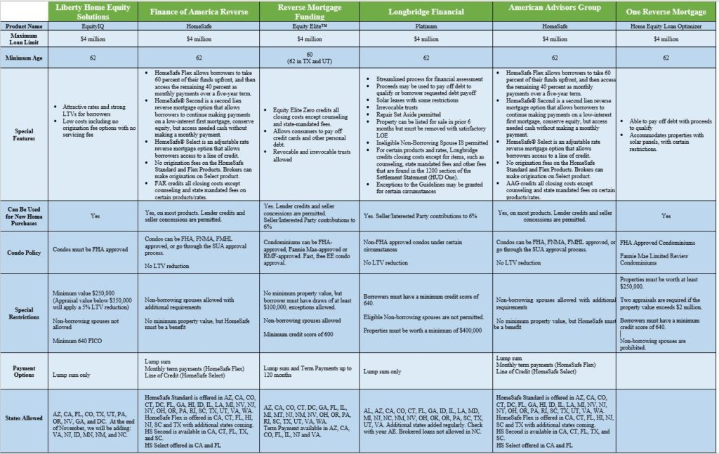 proprietary reverse mortgage comparison chart
