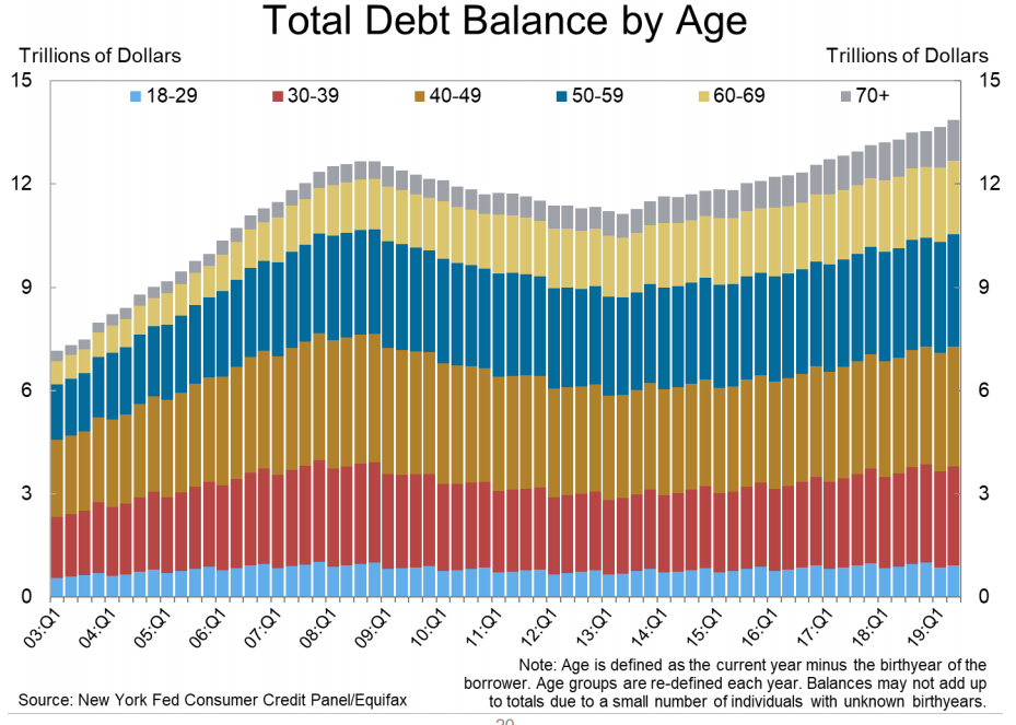 Household Debt Increases 20 Consecutive Quarters