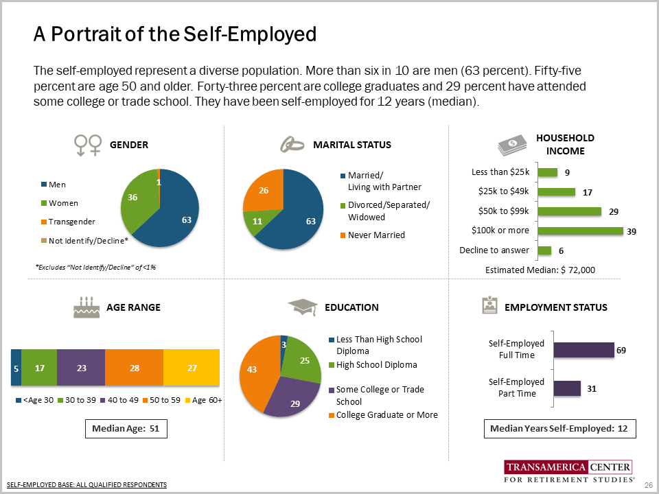 New Research Examines Self-Employed Workers' Attitudes on Retirement