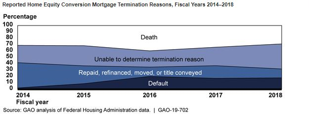 GAO: FHA Needs to Improve Monitoring and Oversight of HECM Outcomes and Servicing