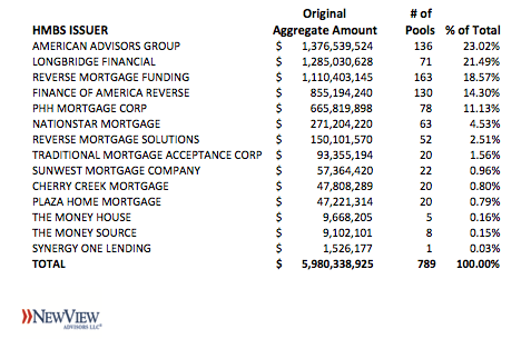 2019Q3 HMBS Issuer League Tables – Two Can Play That Game