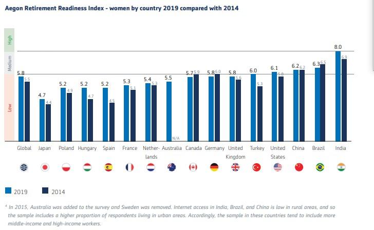 Transamerica: Retirement Preparedness For Women Improving, But Concerns Remain