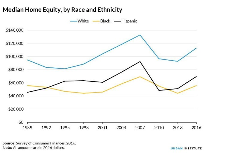 Urban Institute: Reverse Mortgage Use Differs By Race and Ethnicity