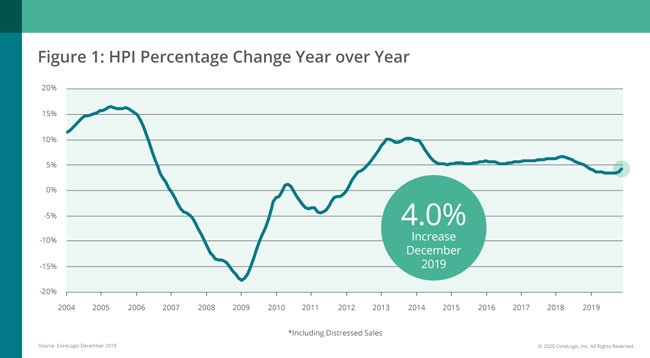 CoreLogic: Home Prices Rose Four Percent in 2019, With Rural States Experiencing Highest Growth