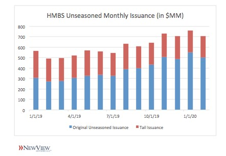 HECM Origination Volume Remains Strong in February