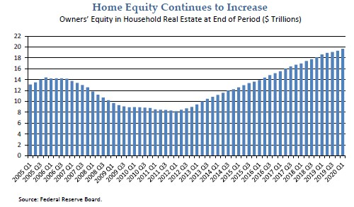 HUD: Total Home Equity Approaching $20T