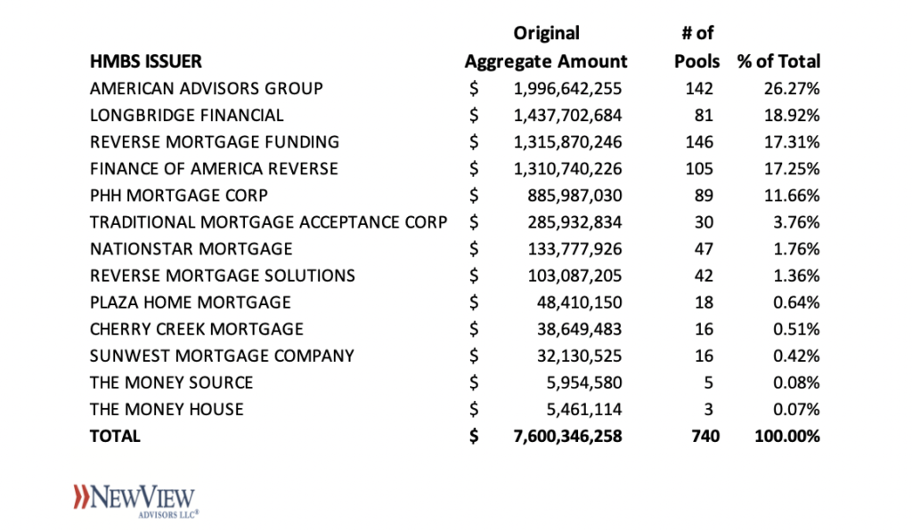 2020Q3 HMBS Issuer League Tables – AAG Heading into the Stretch