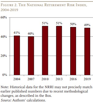 Retirement Preparedness Index Worsens Under COVID