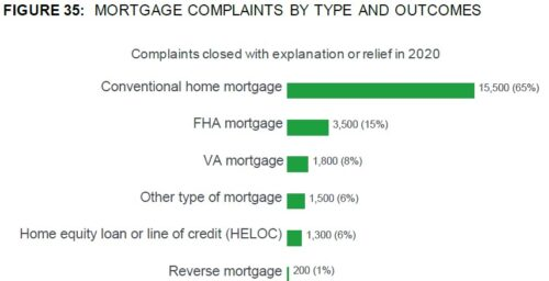 CFPB: Reverse Mortgage Complaints Less Than One Percent