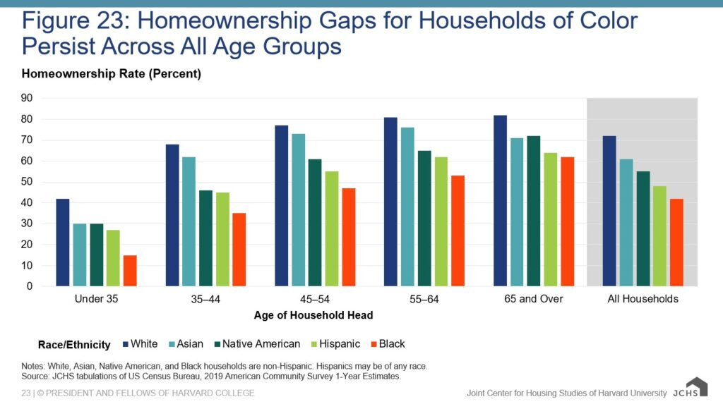 Homeownership Rate for 65+ Households Increases